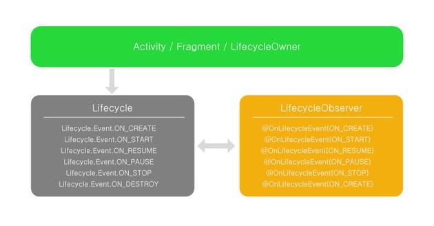 LifecycleObserver reacts to LifecycleEvents