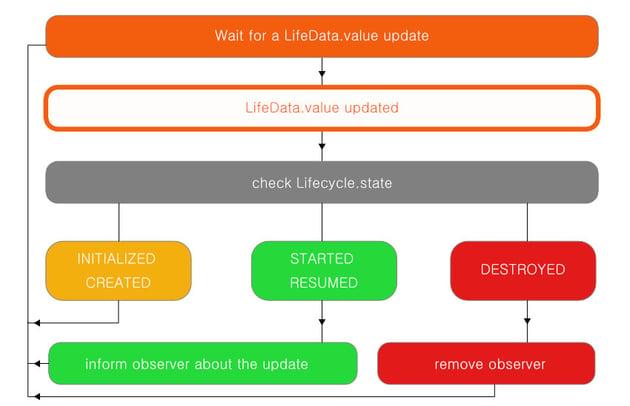 LiveData value updating process