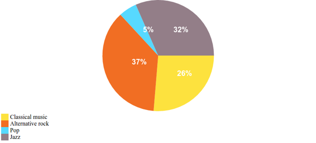 Pie chart with value labels and chart legend