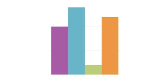 Simple bar chart using html5 canvas
