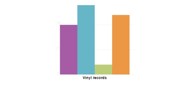 Bar chart with data series title