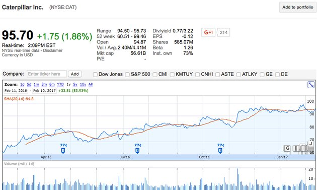 Stock Tracking with Google Finance