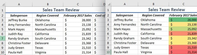Conditional Formatting Example