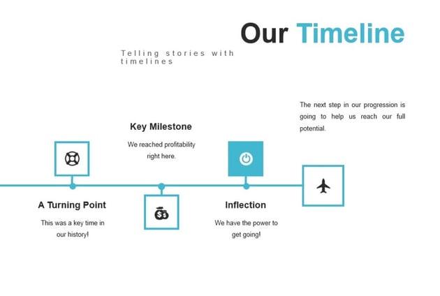 Onnet timeline