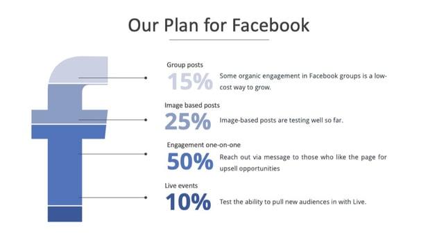 Facebook plan after