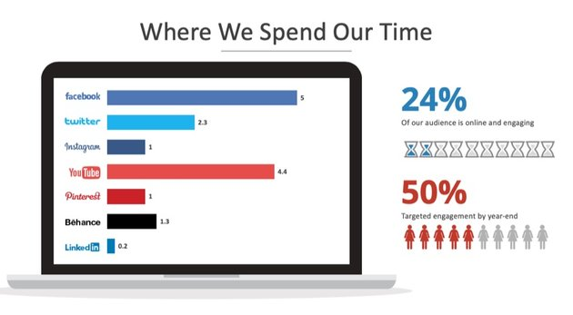 Time spent After
