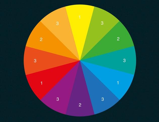 Color wheel example