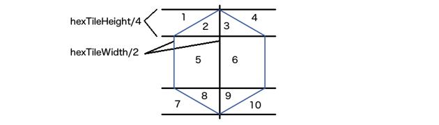 a horizontally laid hexagonal tile split into regions