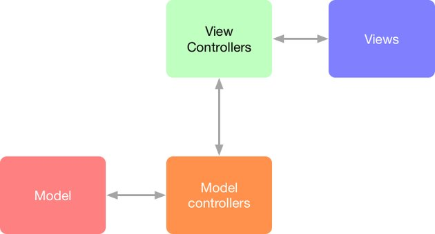 Diagram of the MVC pattern updated with view and model controllers