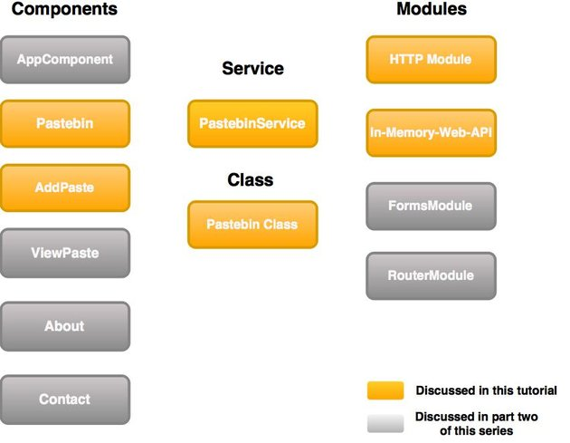 Structure of the application we are about to build Components services and modules are highlighted