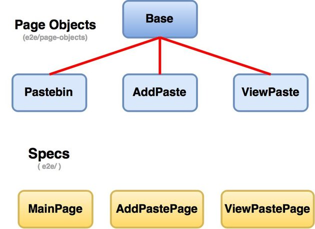 Page object hierarchy and e2e test structure in Protractor