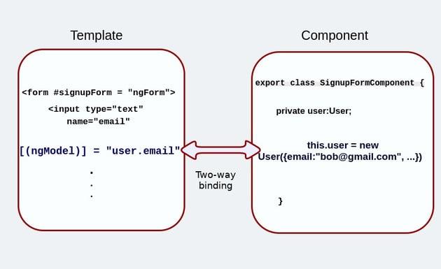 Two-way binding with ngModel