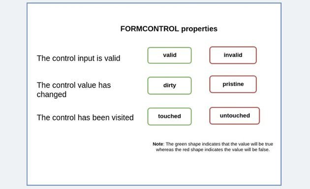 FormControl Properties in Angular Reactive approach