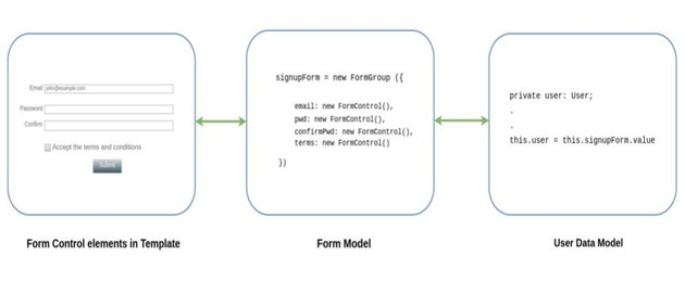 High level overview of Reactive forms using model-driven approach