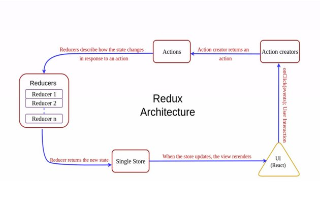 Getting started with Redux Redux Architecture