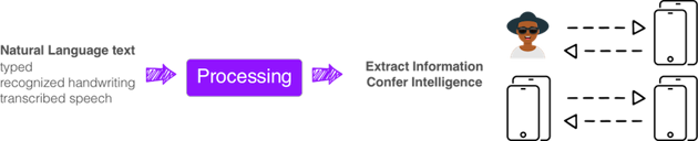 Diagram showing how Natural Language Processing works