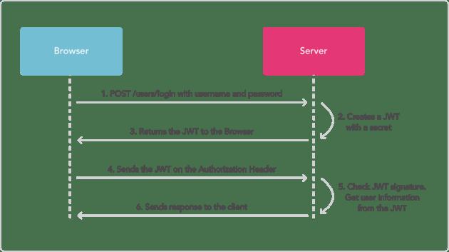 JWT authorization flow