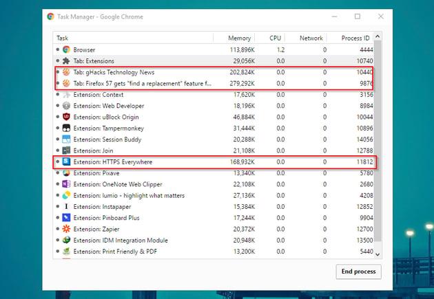 Google Chrome memory usage Google Chrome helper app is the biggest culprit