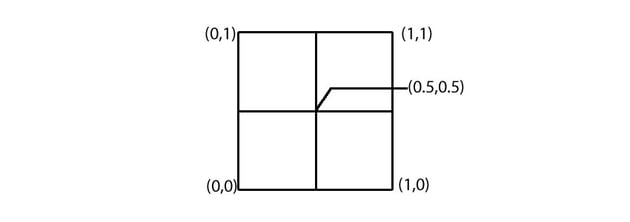 Diagram showing the anchorPoint property within a coordinate system