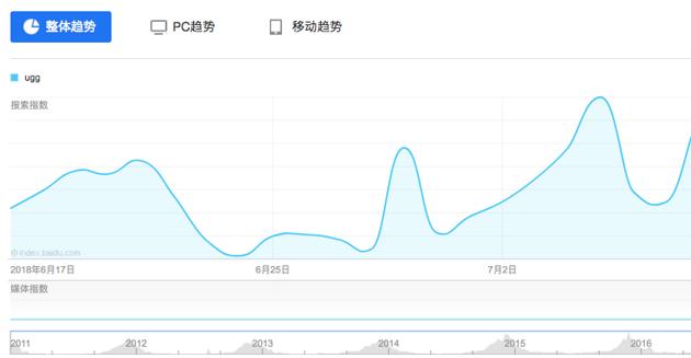 Baidu Trends for Keyword UGG