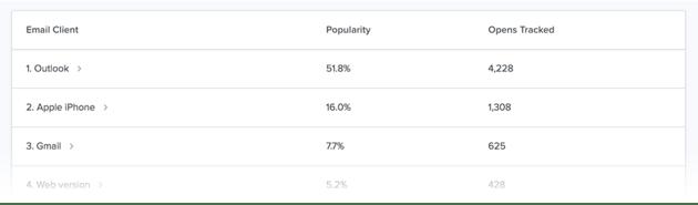 Analytics report showing popularity