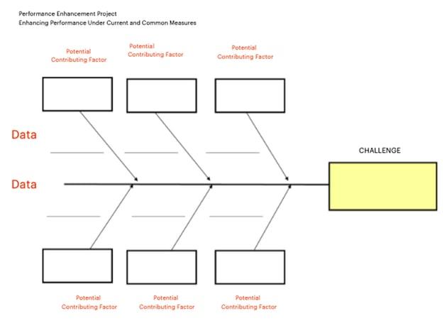 Free Editable Fishbone Diagram Template + Directions