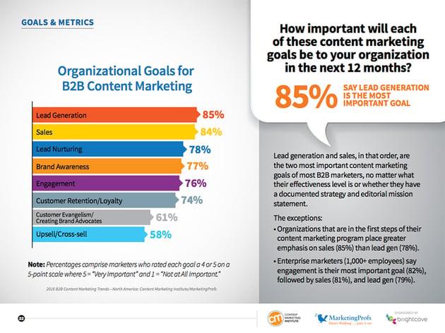 Organizational Goals for Content Marketing