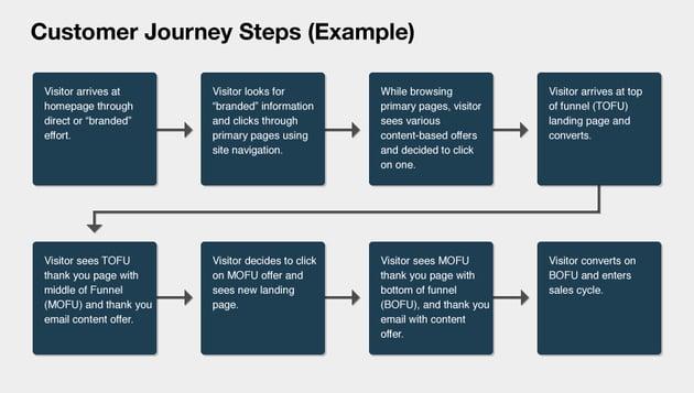 Customer Journey Steps Example