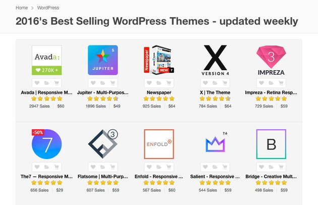 Best WordPress Themes on ThemeForest