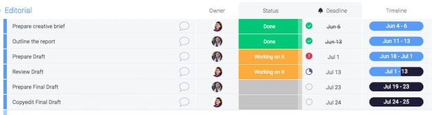 Project Management on Mondaycom - At-a-glance Status