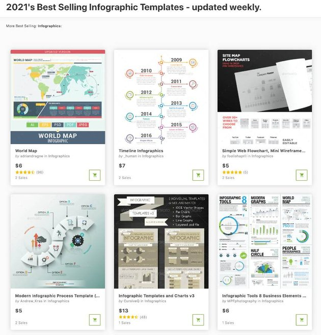 Browse through our best-selling infographic templates from GraphicRiver