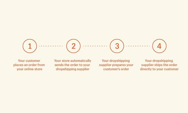 ¿Te estás preguntando qué es el dropshipping con Shopify? Aquí tienes una breve explicación.