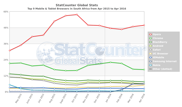 httpgsstatcountercommobiletablet-browser-ZA-monthly-201504-201604