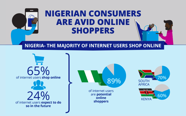 Nigerian consumers are avid online shoppers Source