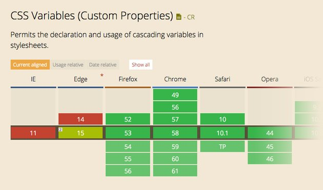 CSS variables on Can I Use