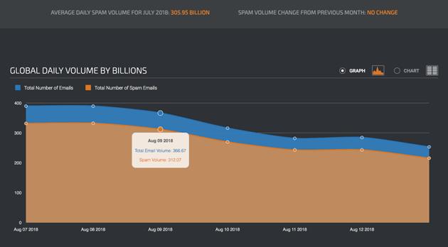 Average daily spam volume