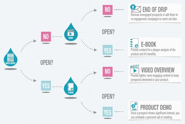 Marketing automation company Pardot shows an overview of a drip campaign See the full infographic