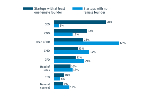 Percentage of startups with a woman in an executive position