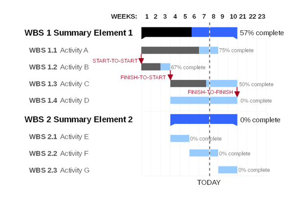 Visualization of a Gantt chart