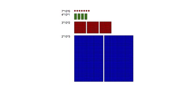 Visualizing Base-10
