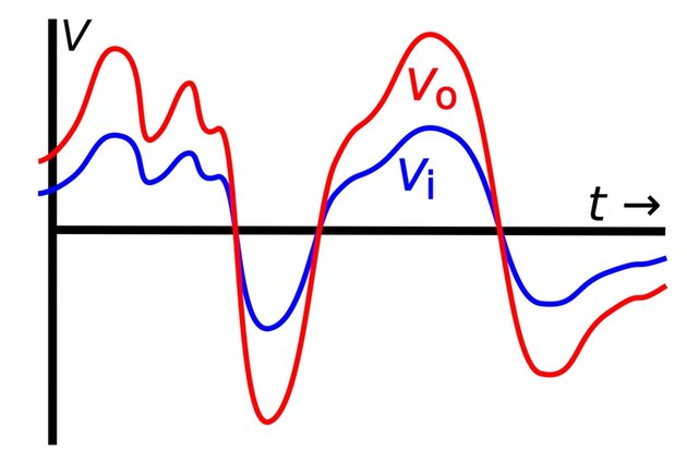 An amplified waveform