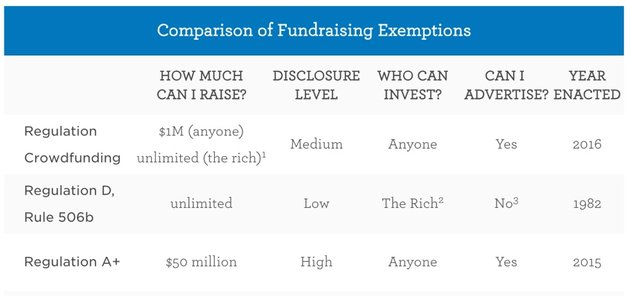 Building Your Startup Crowdfunding Comparison of Fundraising Exemptions