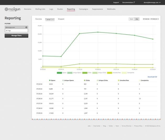 New Mailgun Reporting Dashboard - Engagement