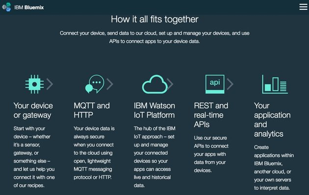 IBM Bluemix IoT Emotiv BB-8 Demo - Bluemix How it All Fits Together from Website