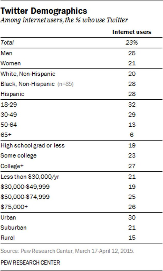 Building with Twitter API Twitter Demographics via Pew Research