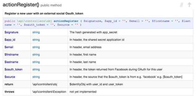 Programming With Yii Generating Documentation - UserTokenController Example actionRegister method
