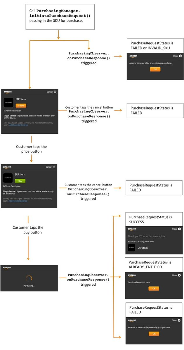 Amazon In-Appp Purchasing API Implementation Flowchart