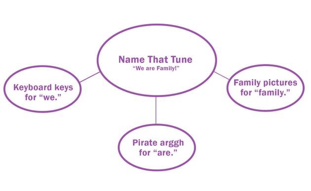 Use Web Diagrams to Brainstorm Ideas
