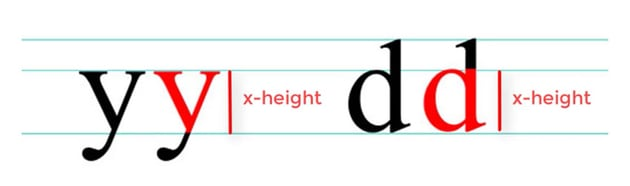X-height - Anatomy of a letter