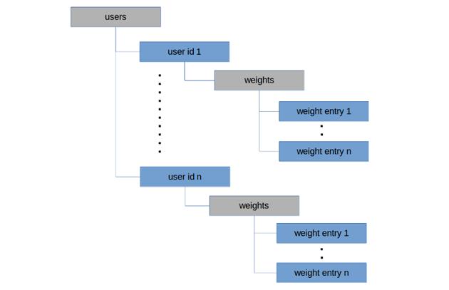Firestore database structure